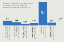 Bar chart showing phosphorus levels at different sewage treatment plants